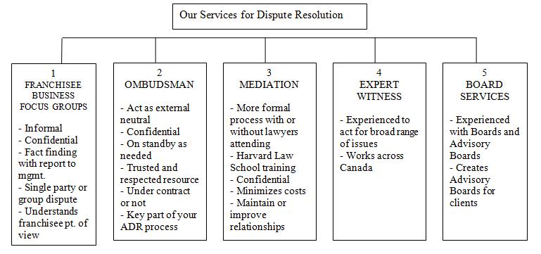 SErvices for Disput Resolution